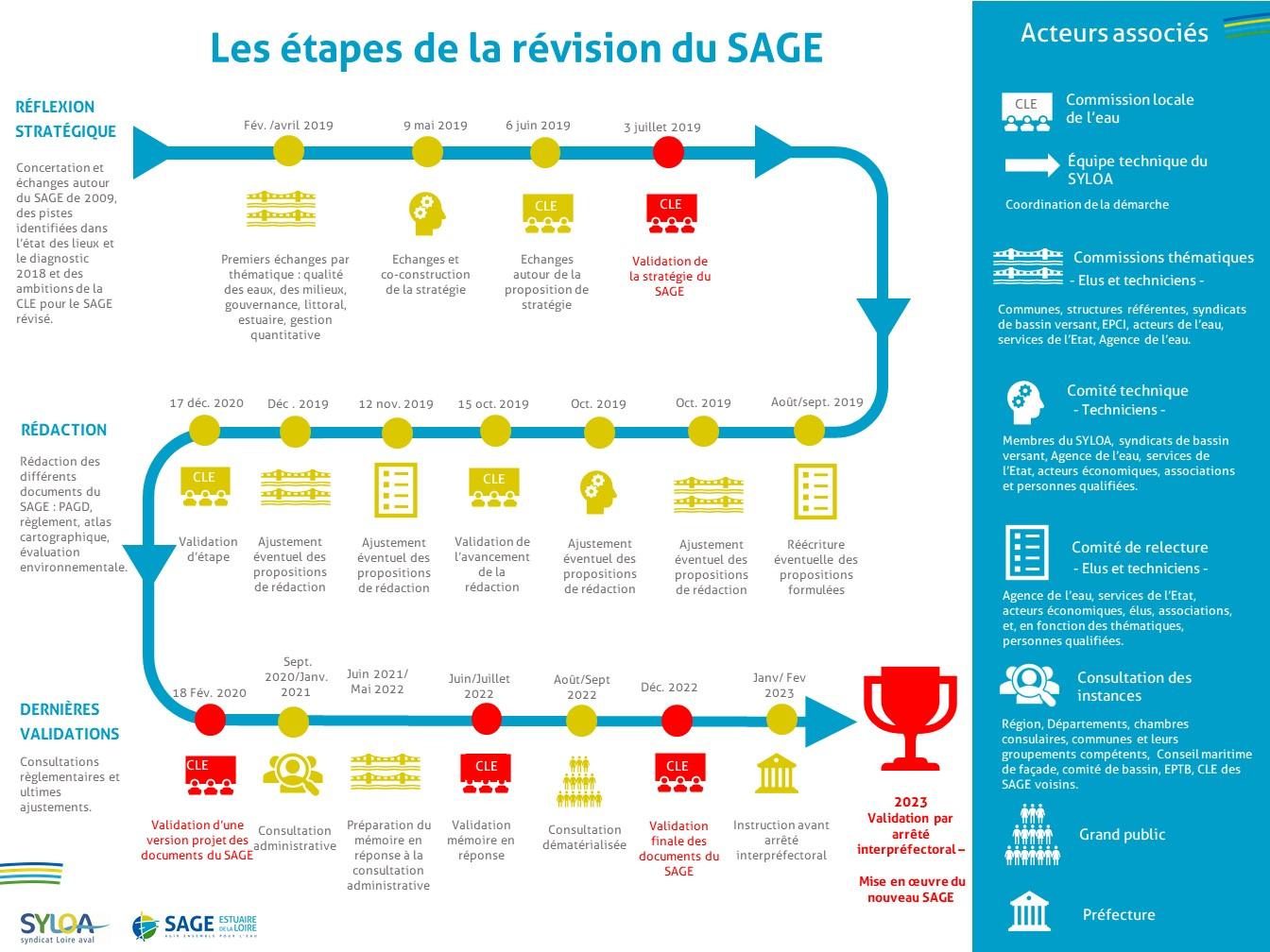 calendrier de revision du SAGE
